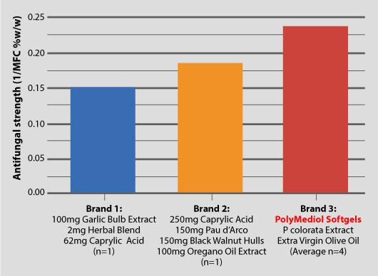 Antifungal Comparison Chart